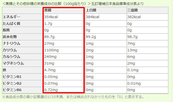 黒糖成分表